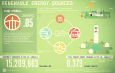 What alternative energy sources excite you the most? #renewable #energy #infographic