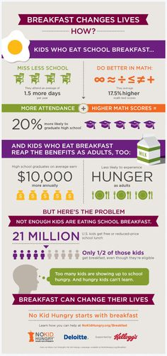 School breakfast improves a child's ability to focus in class, excel at school work, attend school regularly and so much more. Get more facts. Check out this infographic.