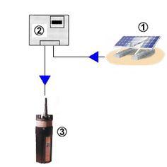 Bombeo Solar para agua potable y regadíos