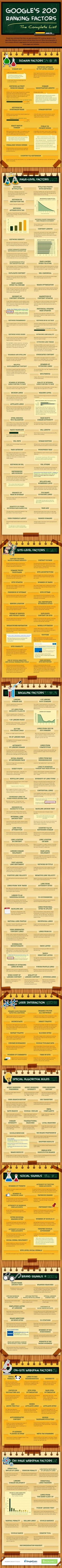 All you need to know about the SEO Ranking Factors for Google in 2014 [Infographic]