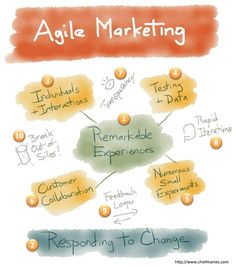 10 key principles of #agile marketing management by Scott Brinker