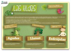 Printing Ideas Dnd How To Learn Spanish Alphabet Product Spanish Posters, Spanish Songs, Ap Spanish, Spanish Grammar, Spanish Vocabulary, Spanish Teacher, Spanish Classroom, Spanish Alphabet, Spanish Language