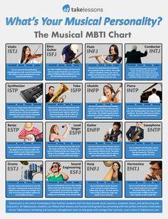 Musical MBTI types!