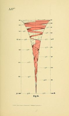 """""""Diagrams from Geometrical psychology, or, The science of representation: an abstract of the theories and diagrams of B. W. Betts (1887) by Louisa S. Cook, which details New Zealander Benjamin Bett's remarkable attempts to mathematically model the evolution of human consciousness through geometric forms."""""""
