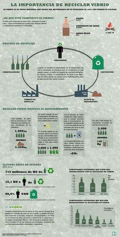 La importancia de reciclar vidrio