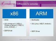 x86 es un conjunto de instrucciones utilizada en la microarquitectura de CPU, y ALU para describir registros, bus de direcciones, bus de datos, o instrucciones de 32 bits.siendo también una denominación genérica dada a ciertos microprocesadore X86, Windows Server, Linux, Android, Linux Kernel