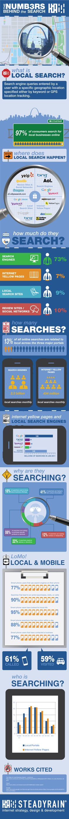 Infografía en inglés que muestra algunas estadísticas de las búsquedas locales