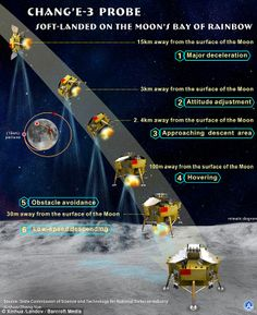 Path: A chart showing Chang'e-3 Probe's approach to the moon before soft-landing on the surface