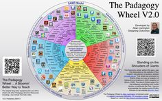 TAISM Tech: The Pedagogy Wheel - Bloom's Taxonomy Combined with Activities and iPad Apps Instructional Technology, Instructional Design, Educational Technology, Depth Of Knowledge, Multiple Intelligences, Classroom Tools, Blooms Taxonomy, Digital Literacy, World Languages