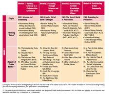 14 Best ELA Curriculum Gr. 3-5 images | Social emotional ...