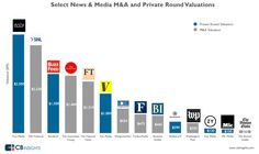 The News & Media Valuation Boom in One Chart News Media, Bar Chart, Marketing, Digital Media, Business, Infographics, Campaign, Content, Medium