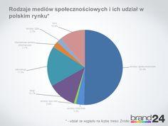 Rodzaje mediów społecznościowych i ich udział w polskim rynku