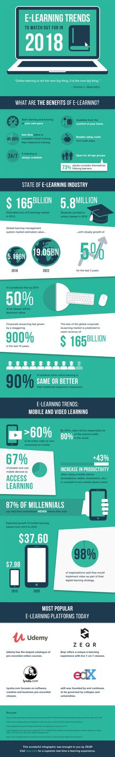 eLearning Trends To Watch Out For In 2018 Infographic