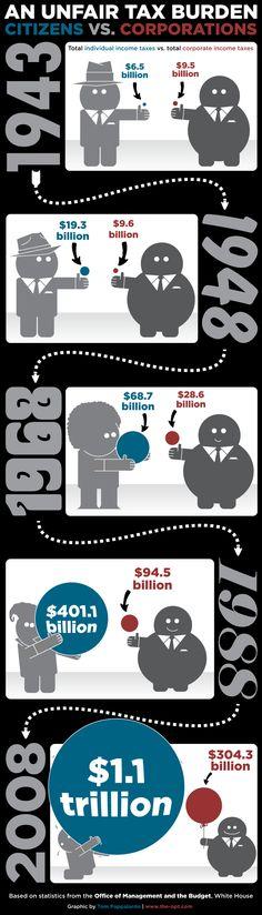 Unfair tax burden: Citizens vs Corporations