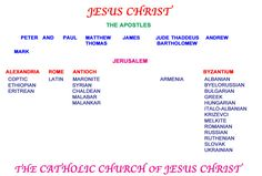 The Eastern Catholic Churches and the Latin Western rite, comprising the universal Catholic Church of Jesus Christ.