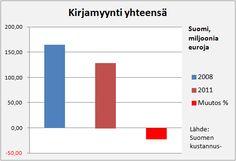 KIrjamyynti Suomi 2008-2011