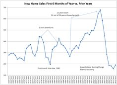 "Mish's Global Economic Trend Analysis: ""Actual"" New Home Sales First 6 Months of 2012 vs. Prior Years; Reflections on the Housing Recovery"