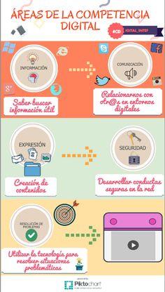 INFOGRAFÍA: ÁREAS DE LA COMPETENCIA DIGITAL, por María Prado. Más información en su blog: http://eecompentenciadigital.blogspot.com.es/2016/05/infografia-areas-de-la-competencia.html?spref=fb #CDigital_INTEF