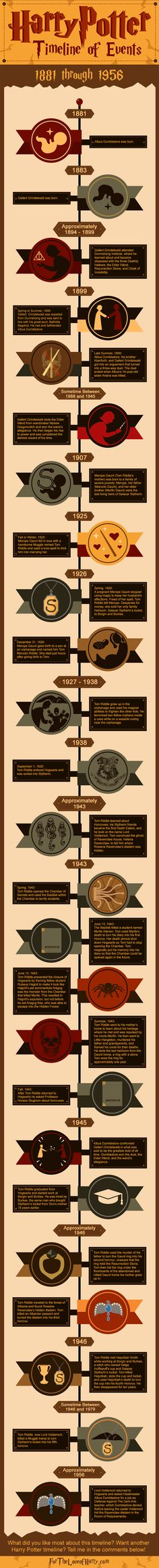 Harry Potter timeline infographic of important events that happened from 1881 to 1956.