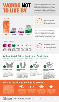 Digital Citizenship & Student Safety | Words Not To Live By Infographic | Gaggle