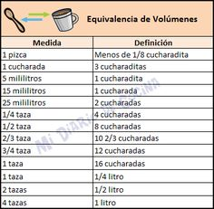 Mi Diario de Cocina | Medidas y equivalencias | http://www.midiariodecocina.com