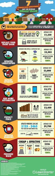 Best-Value Exterior Home Improvements [Infographic] - Homeowners are always wondering which projects will get them the biggest bang for their home improvement buck. Look to these 7 projects, compliments of LawnStarter, then prioritize your time and dollar investments.