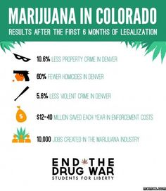 Colorado After Legalization of Marijuana cannabis education. #zipgrinders