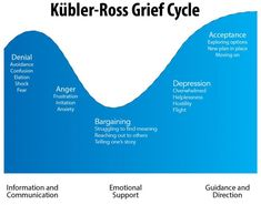 an analysis of the surviving twins psychology and the concept of stages of grief Test elisabeth kübler-ross's five stages of grief think of someone or something you have lost you might consider the loss of a relationship, possession, or aspect of your self-identity.