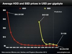 SSD and HDD prices over time. So why not make more ssd hds over 250 gb