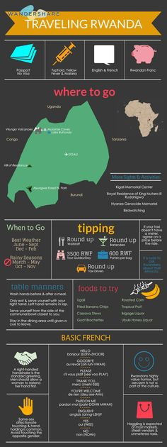 Rwanda Travel Cheat Sheet; Sign up at www.wandershare.com for high-res image.
