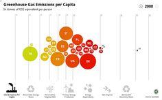 Greenhouse Gases Per Capita
