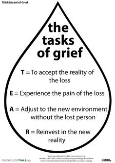 TEAR Model - Tasks of Grief Loss, bereavement, counseling Subscribe to my blog at: http://lifeslearning.org/ Twitter: @sapelskog. Counselors, join us at: Facebook.com/LifesLearningForCounselors* Everyone, Join us at: www.facebook.com/LifesLearningForEveryone *