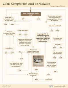 Como comprar anéis de noivado e alianças.