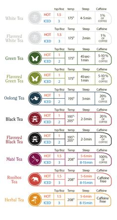 The perfect cup of loose leaf tea: Time and Temperature Chart Davids Tea, Party Set, Tea Party, Pu Erh, Te Chai, Hp Sauce, Simply Yummy, Temperature Chart, Perfect Cup Of Tea