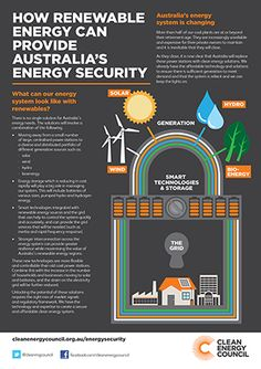 Clean Energy Council - Energy security in Australia