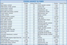 Today s Dietitian is doing its part to push the fiber intake of Americans with its fabulous list of the highest fiber foods people should be eating today. Description from buygarcinia.atspace.eu. I searched for this on bing.com/images