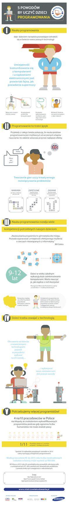 Powody, dla których warto uczyć programowania już w szkole podstawowej dobrze podsumowuje poniższa infografika (dostępna także w PDF):