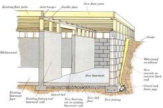Build A Bunker 540994973985224345 - How to Build Additions: Simple Room Additions: Building the Foundation Source by sevris Building A Bunker, Building A Basement, Building A Deck, House Building, Building Ideas, Building Foundation, House Foundation, Shed Plans, House Plans