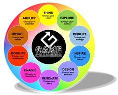 Be the Gamechanger ... 10 Ways to Change the Game - Peter Fisk