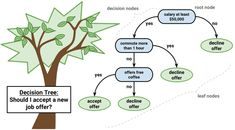 Create A Tree Diagram Phone Tree Diagram Powerpoint Template. Create A Tree Diagram Creating Tree Diagram For Showing Case Count Using R Stack Overflo. Sum Of Squares, Binary Tree, Conditional Probability, Tree Diagram, Logistic Regression, Linear Function, Linear Regression, Artificial Neural Network