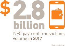 NFC Mobile Contactless Solutions http://www.gemalto.com/nfc/