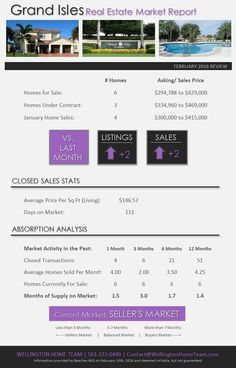 How's the Real Estate Market in Grand Isles Wellington FL? FEB 2016 | Home Sales are UP in Grand Isles and it remains a SELLER'S MARKET! Read the full real estate market report for Grand Isles here. #GrandIslesMarketReport #GrandIslesWellingtonFlorida #GrandIslesWellingtonHomesForSale