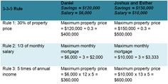 Can You Afford Your Home? A Simple Affordability Test