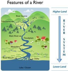 Greenfieldgeography - IGCSE Rivers and GCSE Rivers