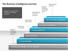 Six step journey to business intelligence