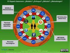 ¿Modelo? ¿Enfoque? ¿Método? ¿Metodología? ¿Técnica? ¿Estrategia? ¿Recurso? ¿cuándo debemos emplear cada uno de estos términos?