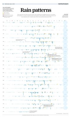 12 Best Data Visualization images in 2016 | Infographics