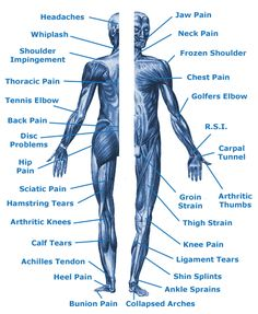 Body parts that get the benefits of massage