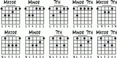 The Art Of The Barre - great and comprehensive article on barre chords.