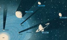|| Vintage solar system illustration